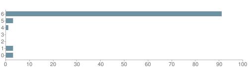 Chart?cht=bhs&chs=500x140&chbh=10&chco=6f92a3&chxt=x,y&chd=t:91,3,1,0,0,3,3&chm=t+91%,333333,0,0,10|t+3%,333333,0,1,10|t+1%,333333,0,2,10|t+0%,333333,0,3,10|t+0%,333333,0,4,10|t+3%,333333,0,5,10|t+3%,333333,0,6,10&chxl=1:|other|indian|hawaiian|asian|hispanic|black|white